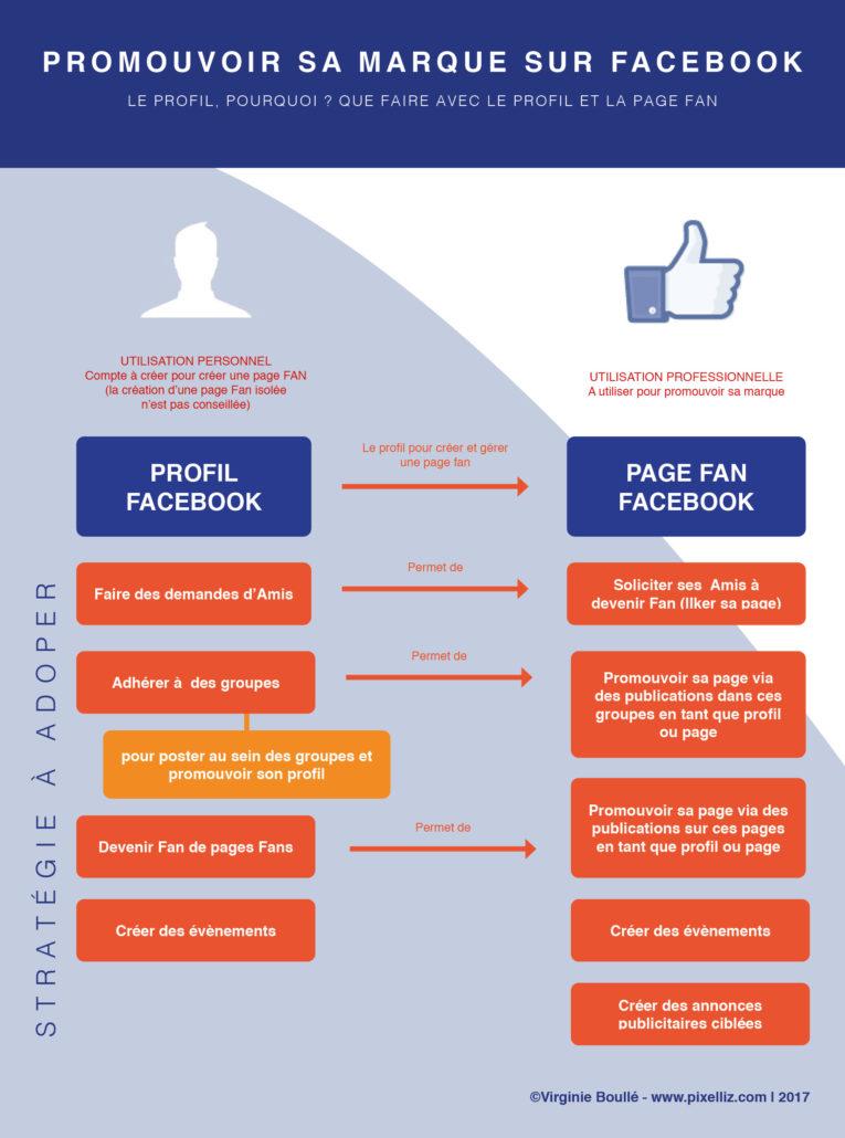 Infographie -Promouvoir sa marque sur Facebook