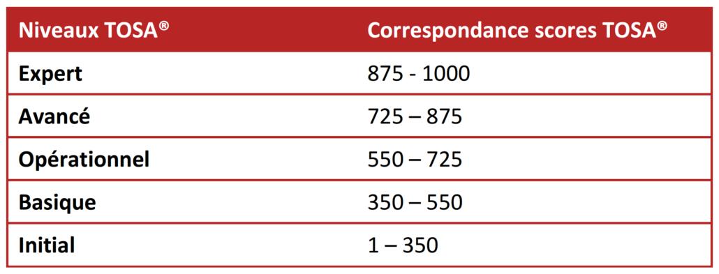 Échelle de score de la certification TOSA ©Isograd